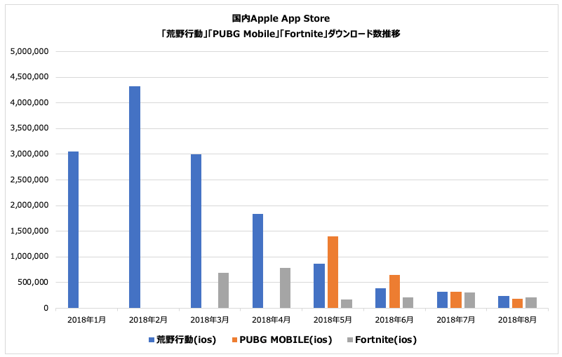 (Source : Priori Data, Apple App Store, January 1 – August 31, 2018, Japan)