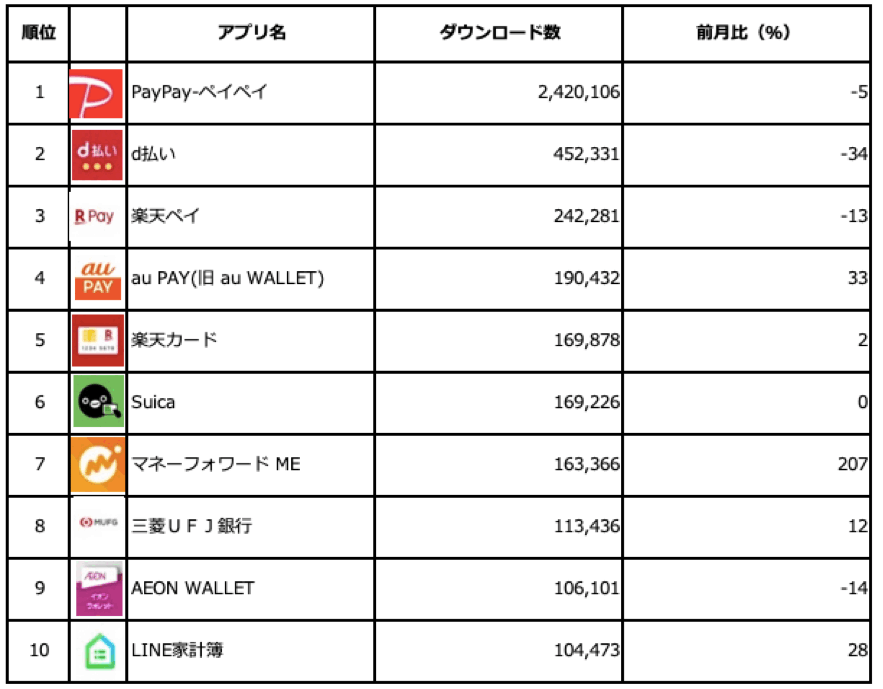 Figure 1 : Priori Data 2020年1月度 Apple App Store「Finance」アプリ国内ダウンロードTOP10